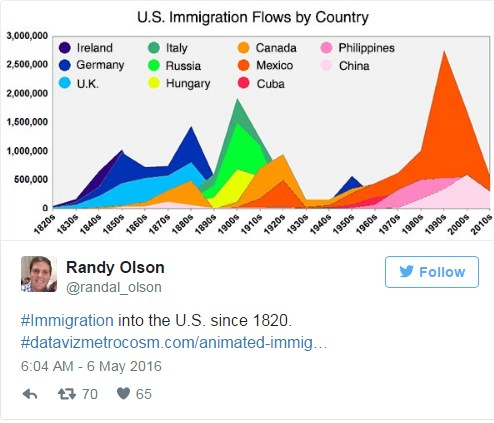 Hypnotic Animated Map Shows Years Of US Immigration In - Animated map of immigrants to us