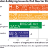 Visas, Dreamers, Enforcement Top Immigration Lobby Issues