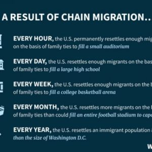 A White House Chart on 'Chain Migration' Has Numbers That Add Up, But it Lacks Context