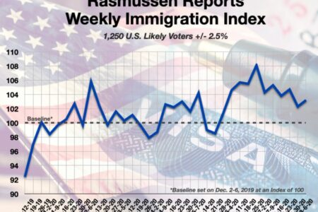 Rasmussen Reports Weekly Immigration Index